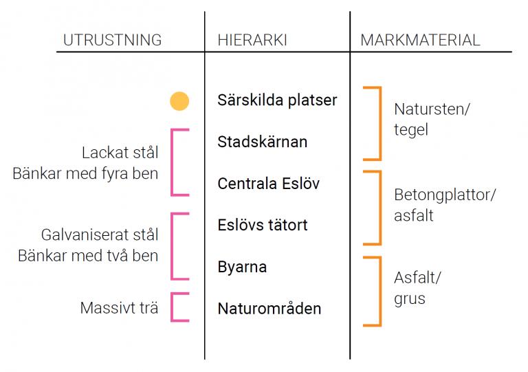 Val av material för olika delar i kommunen